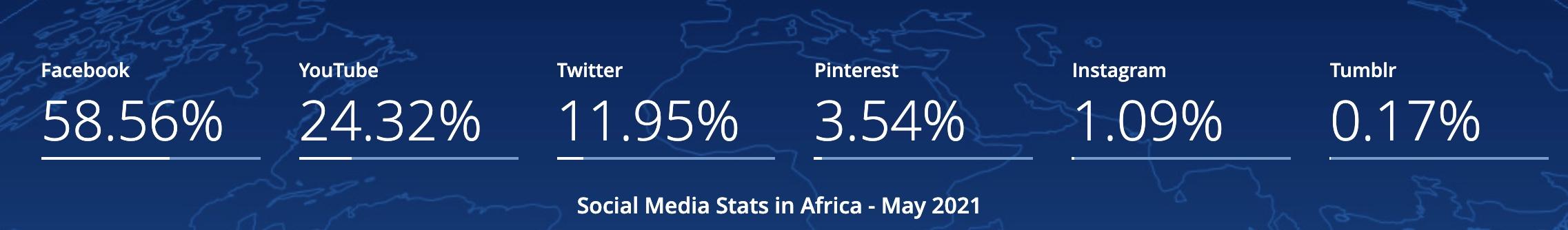 Facebook market share Afriica